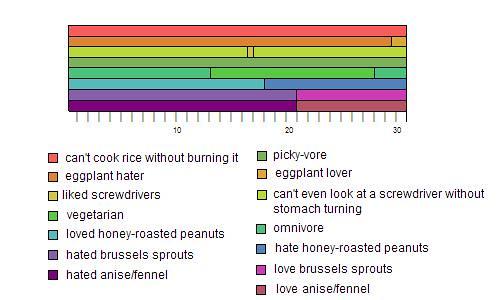 tastebud timeline