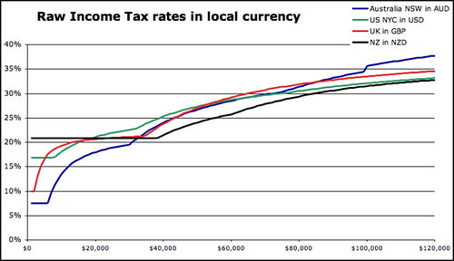 tax rates - local currency