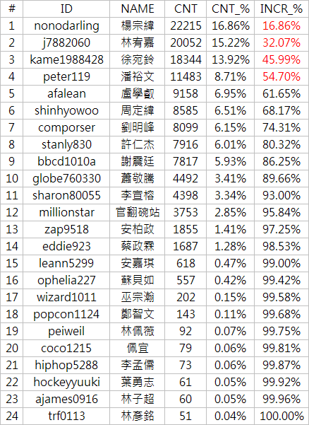 20070914_rankstar-table