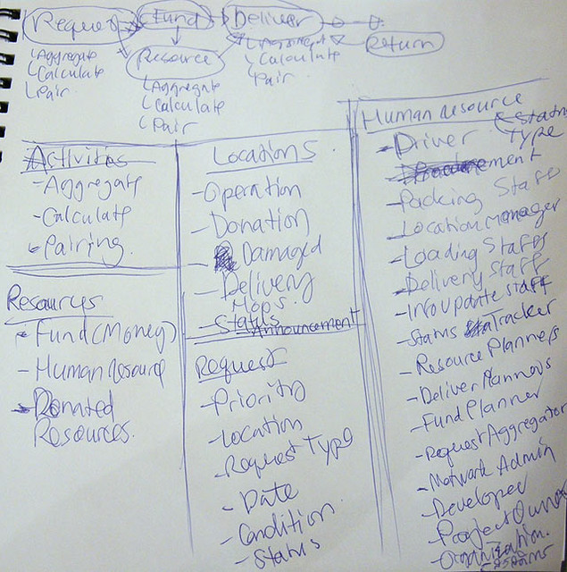 ภาพ Brainstorming 5