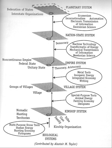 Laszlo Diagram - Socio-technical Levels