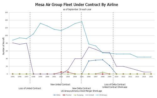 Mesa Fleet by Airline