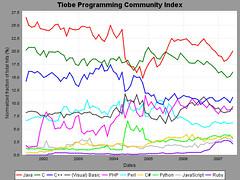 tpci_trends