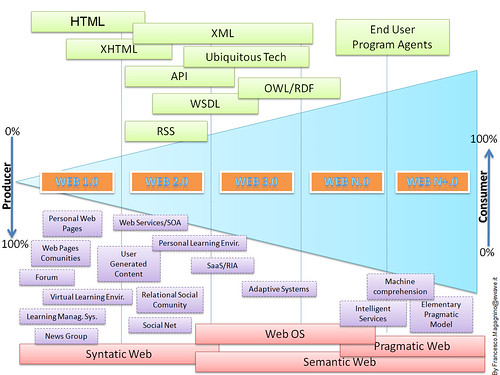 Web-line. From web 1.0 to web 2.0 and on!