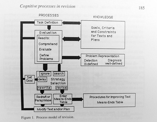 Revision Model, p 185