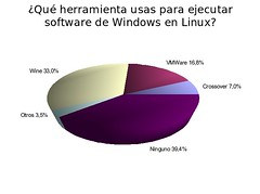 Pregunta 5 Encuesta DesktopLinux 2006
