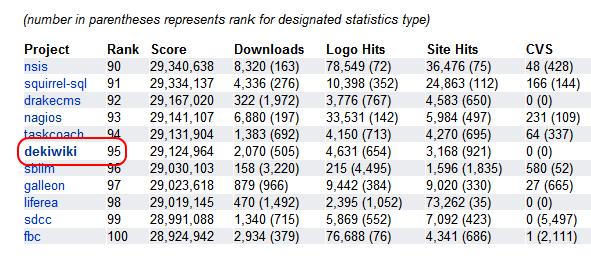 SourceForge.Net Stats