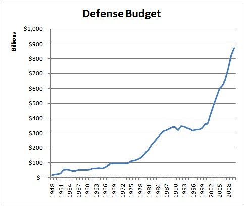 Military_spending_chart