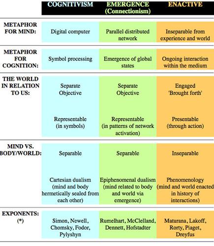 FOCUS: Enactive Cognitive Science in Context
