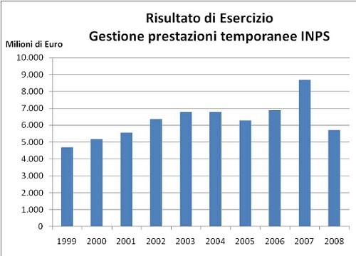 Risultato di Esercizio Gestione prestazioni temporanee INPS - anni  1999-2008