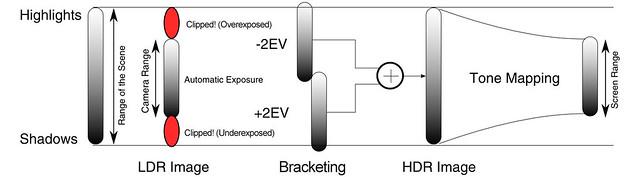 HDR Diagram