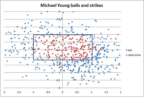 Michael Young balls and strikes