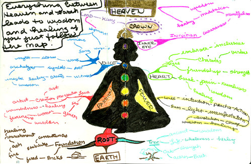 Mind Map: Everything between heaven and earth