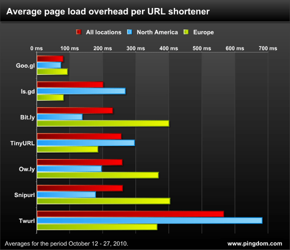 Average Page Load Overhead per URL Shortener