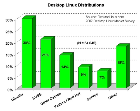 2007-distributions-sm
