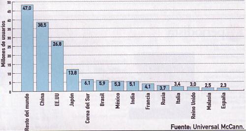Número de blogueros por países