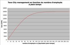 Taxe City management en fonction du nombre d'employés à plein temps