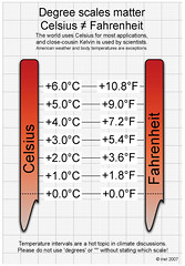 Celsius Fahrenheit Interval Conversion.jpg