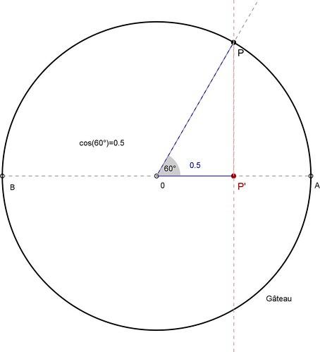 cos(60°)=1/2
