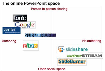 online_powerpoint