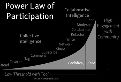 Power Law of Participation - Ross Mayfield