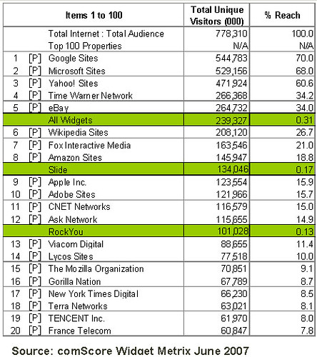 Worldwide ranker of widgets, ad networks