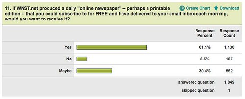 Daily Newspaper question