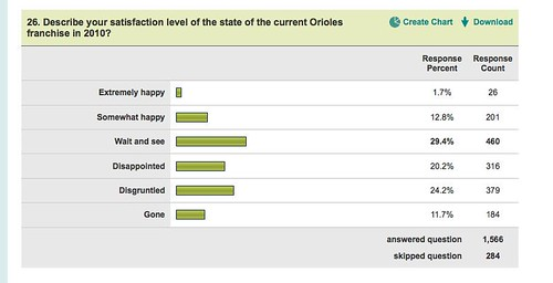 Level of Orioles satisfaction