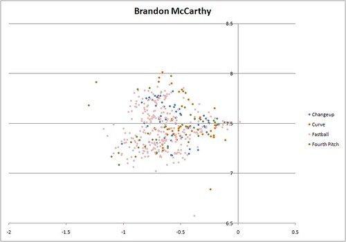 Brandon McCarthy Release Point by Pitch Type