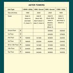 ambika-floreance-park-aster-tower-plc-charges
