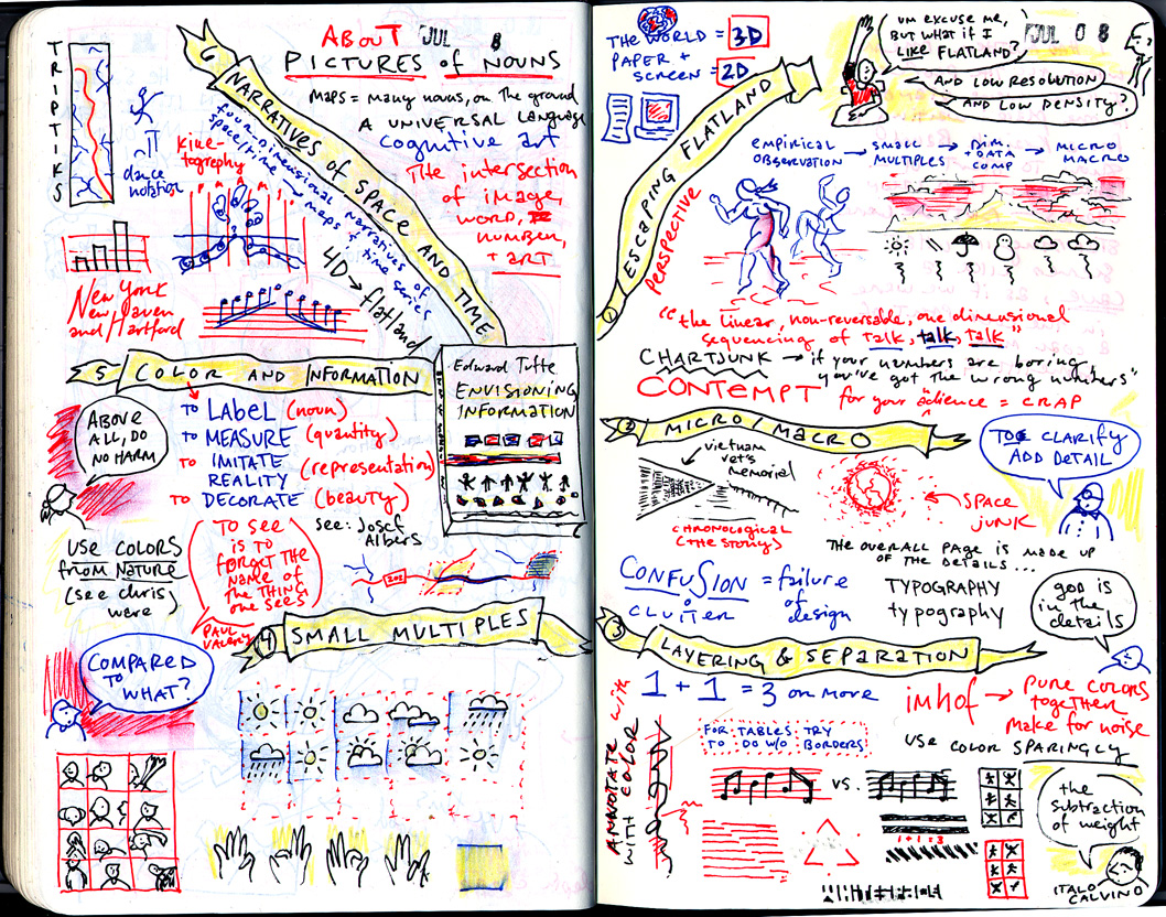 Mind map about Tufte data visualization