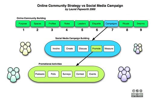Strategy vs Campaign