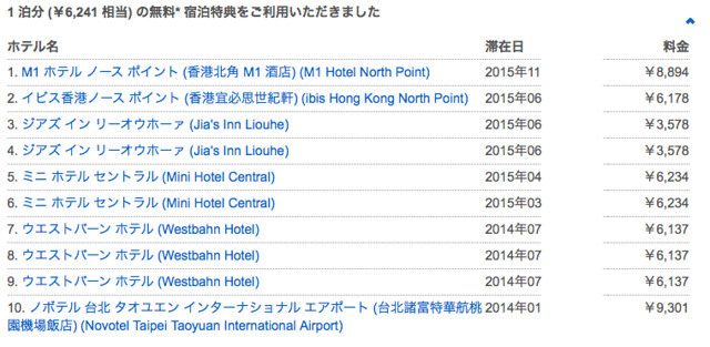 hotels.comの利用歴