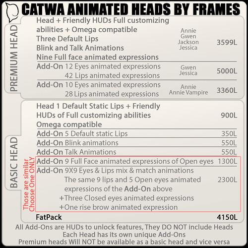 CATWA HEADS CHART