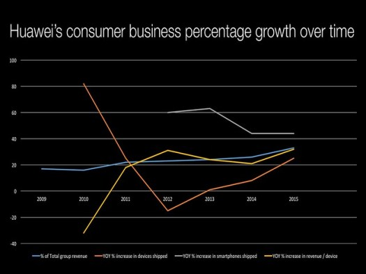Huawei consumer business growth over time