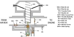 How a ZXR400 CV Carb Works  wwwzxrworldcouk