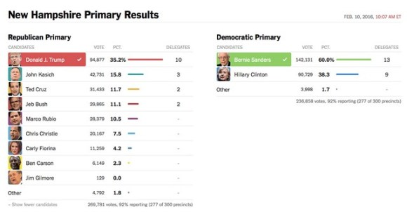 New Hampshire Primary Results