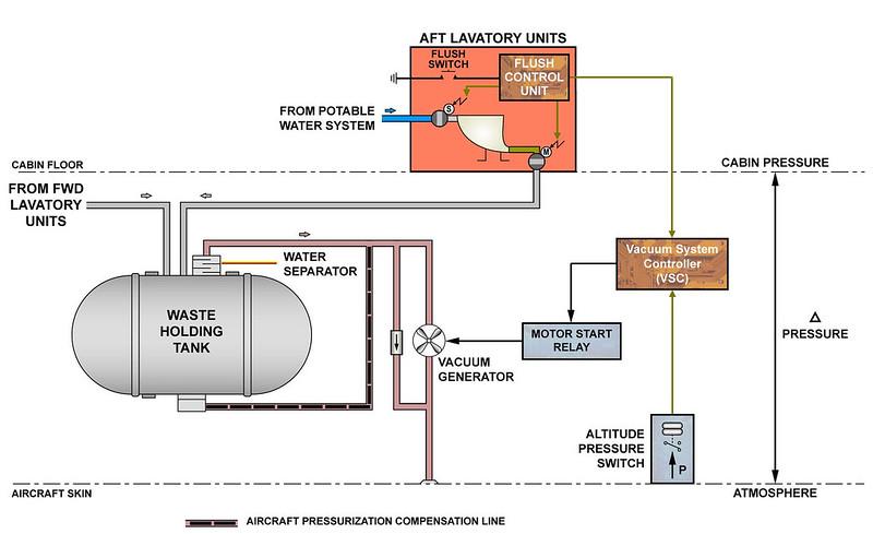 V/álvula antirretorno de cierre trasero para conductos de aguas residuales