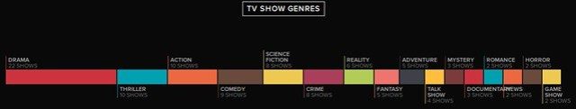 my tv genres of 2015
