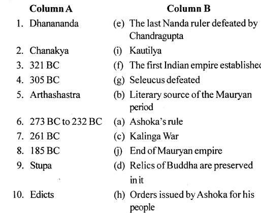 ICSE Solutions for Class 6 History and Civics - History - The Mauryan Empire-02