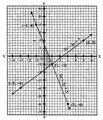 rd-sharma-class-10-solutions-chapter-3-pair-of-linear-equations-in-two-variables-ex-3-2-34.2
