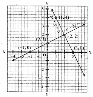 rd-sharma-class-10-solutions-chapter-3-pair-of-linear-equations-in-two-variables-ex-3-2-28.2