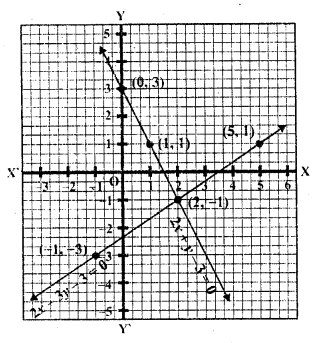 rd-sharma-class-10-solutions-chapter-3-pair-of-linear-equations-in-two-variables-ex-3-2-4.2