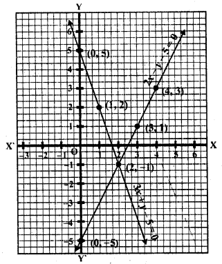 rd-sharma-class-10-solutions-chapter-3-pair-of-linear-equations-in-two-variables-ex-3-2-22.15