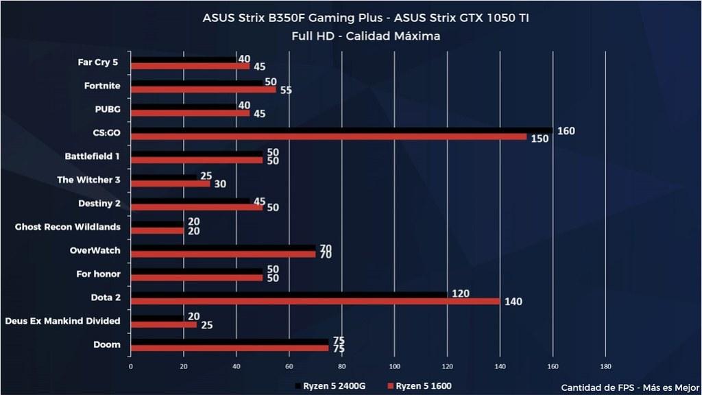 Comparativa FPS juegos ASUS Strix B350 Gaming