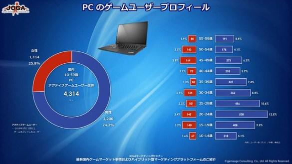 JOGA Japan PC Demographic May 2018