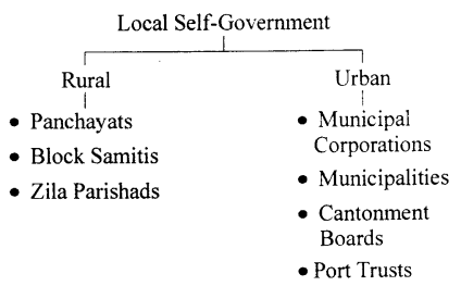 ICSE Solutions for Class 6 History and Civics - Rural Local Self-Government-03