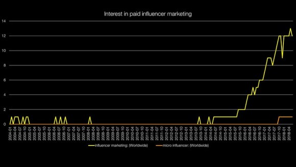 Influence: Google Trends
