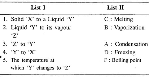 New Simplified Chemistry Class 6 ICSE Solutions - Matter 15.2