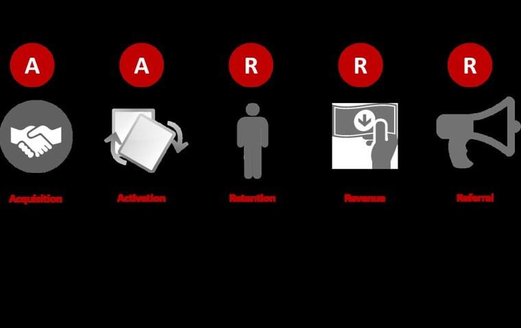 AARRR Model